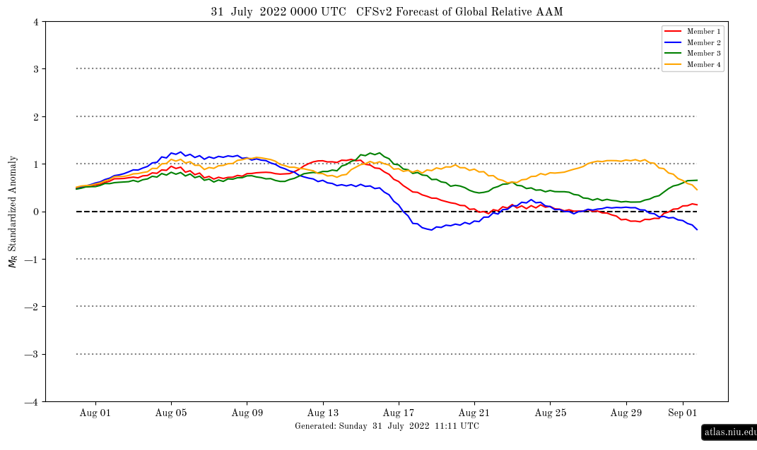 cfsv2_aam_fcst_current.png