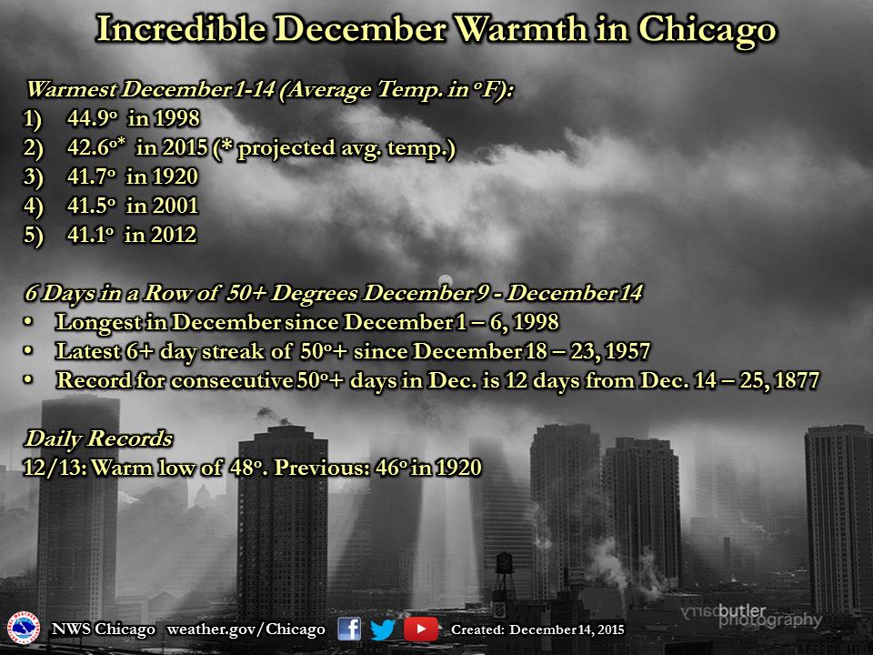 December 2015 Warmth in Chicago