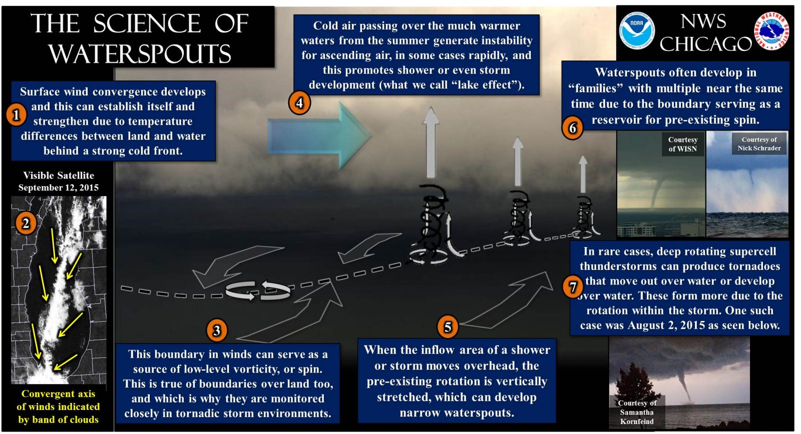 The Science of Waterspouts