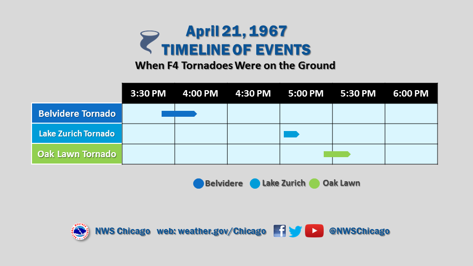 Timeline of tornadoes on April 21, 1967