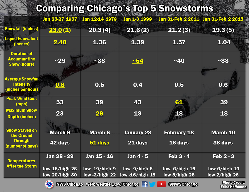 Top Five Snowstorms in Chicago