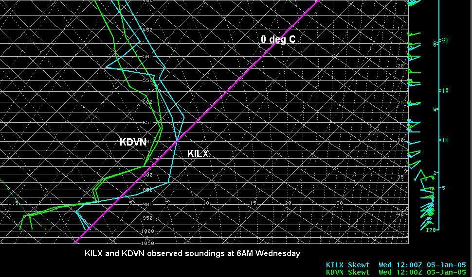 Observed sounding data at ILX and DVN from 12 UTC January 5