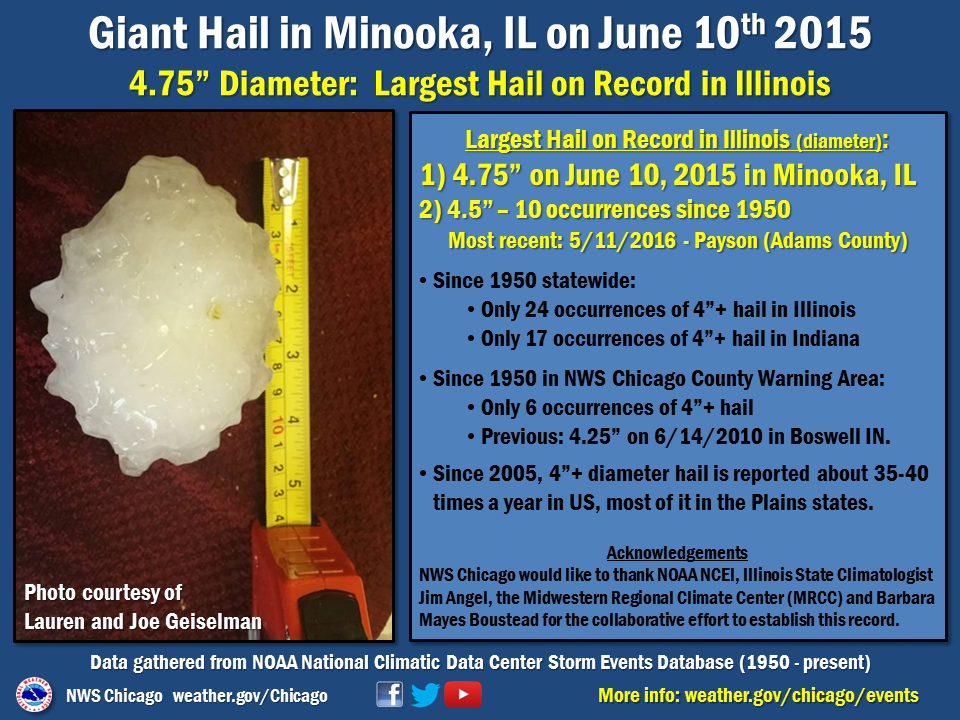 Illinois Record Hail Info