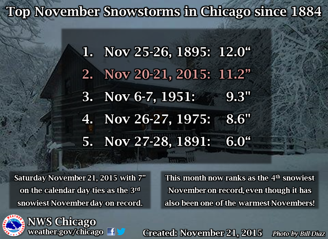 November 21 - Historical Events - On This Day