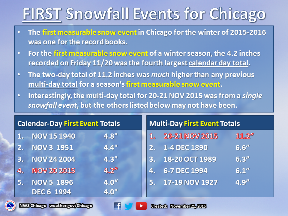 Chicago's First Snow Graphic