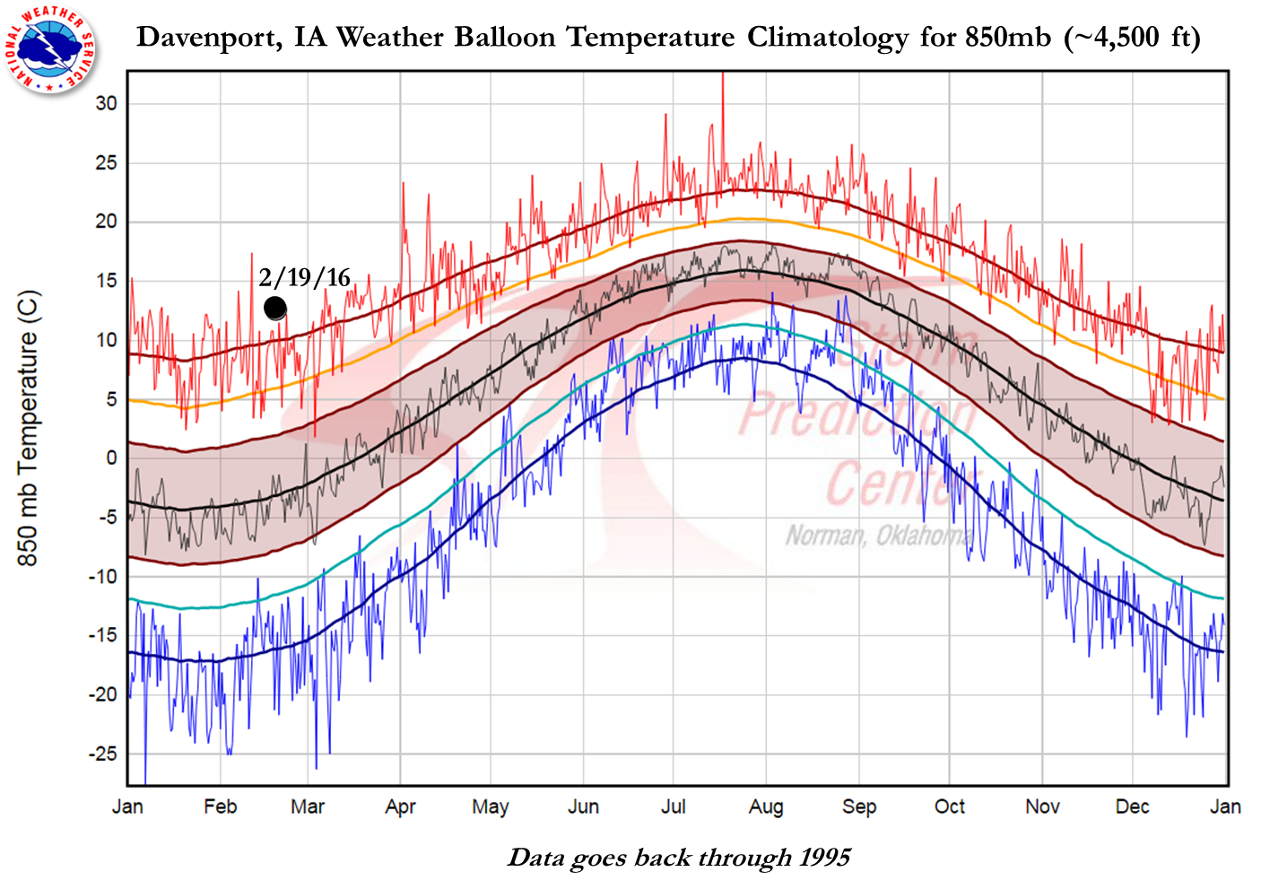 12Z DVN Sounding Temperature Climo