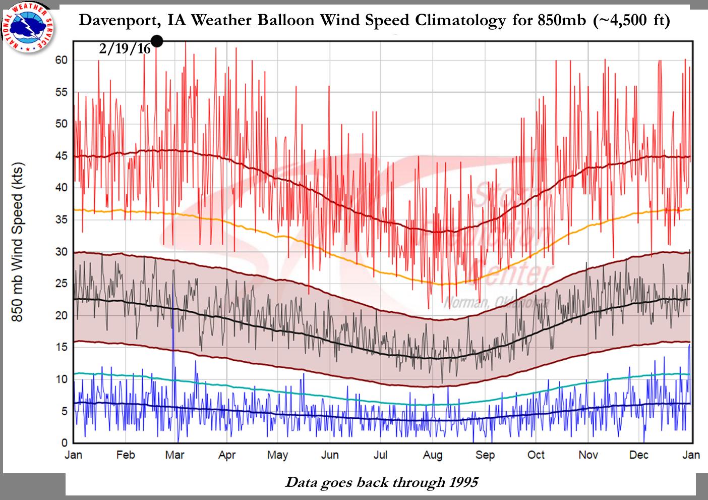 12Z DVN Sounding Wind Speed Climo