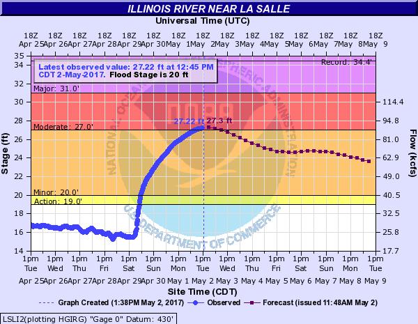 Illinois River at LaSalle