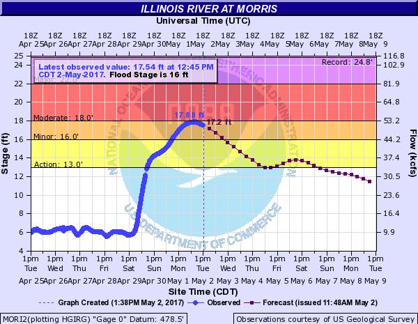Illinois River at Morris
