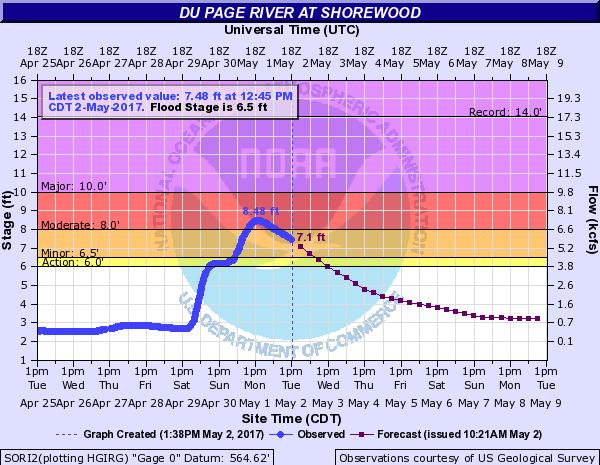 DuPage River at Shorewood