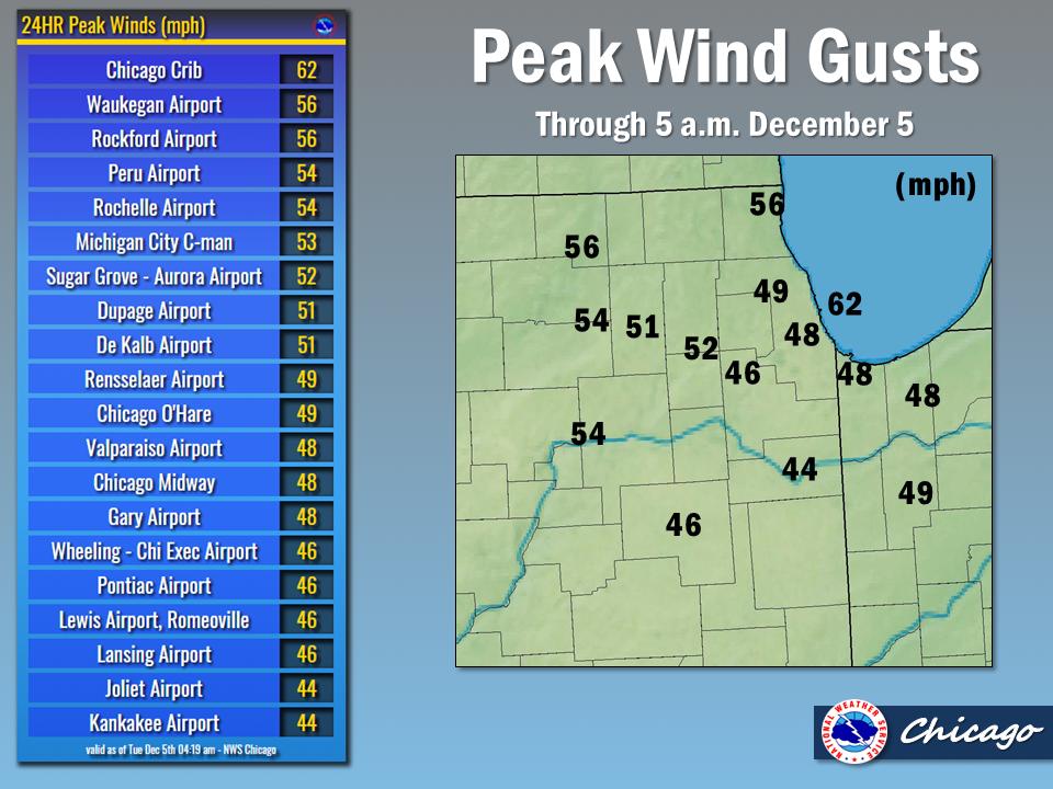 Peak Winds