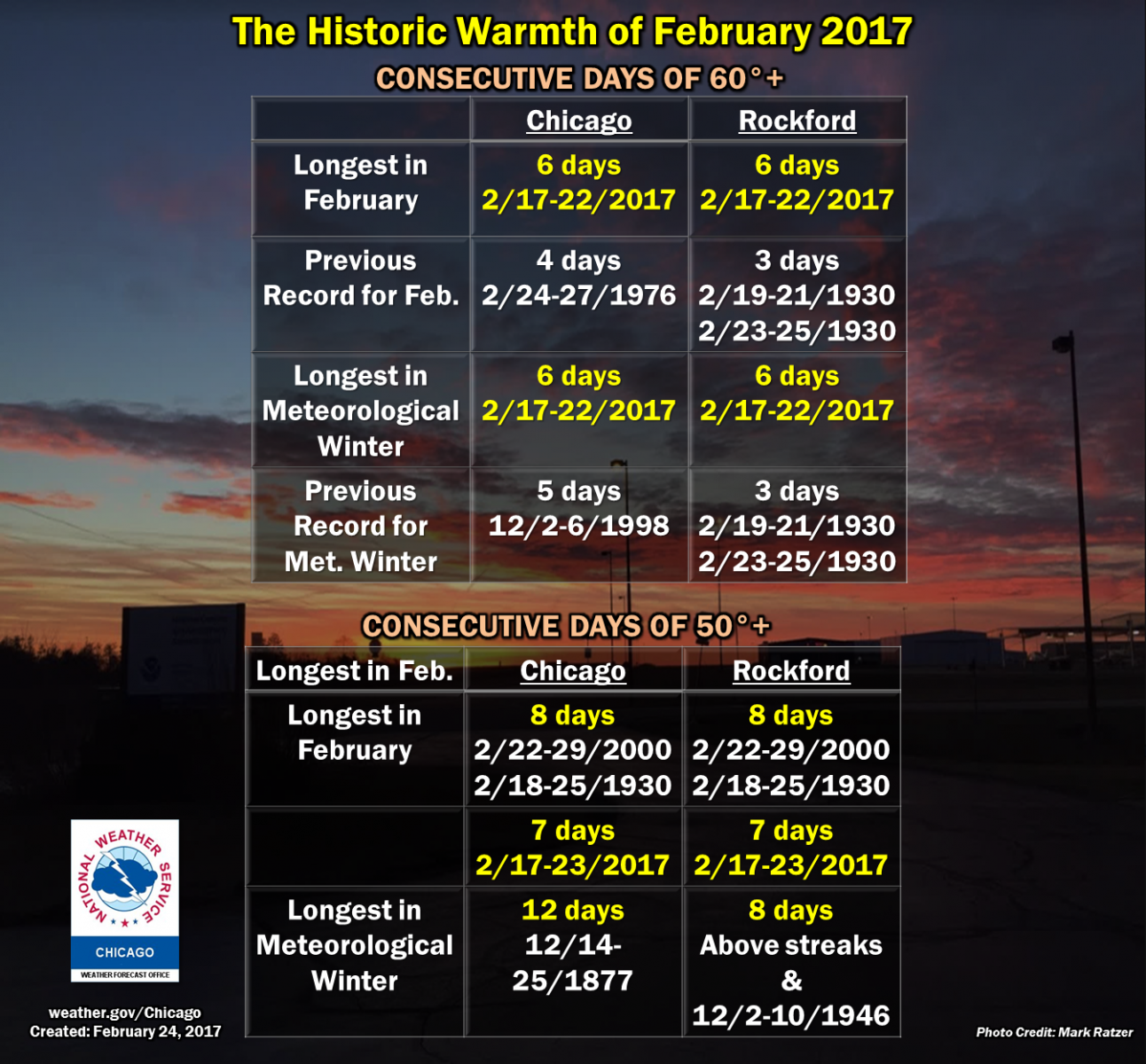 February Climate Facts