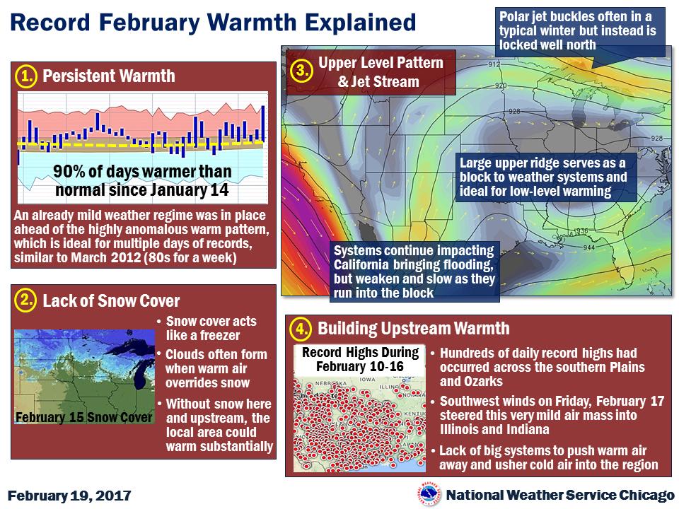 Warm February Explained