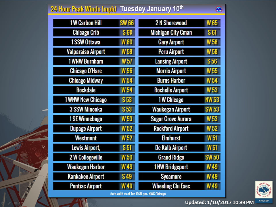 Peak Wind Gusts on Tuesday January 10th