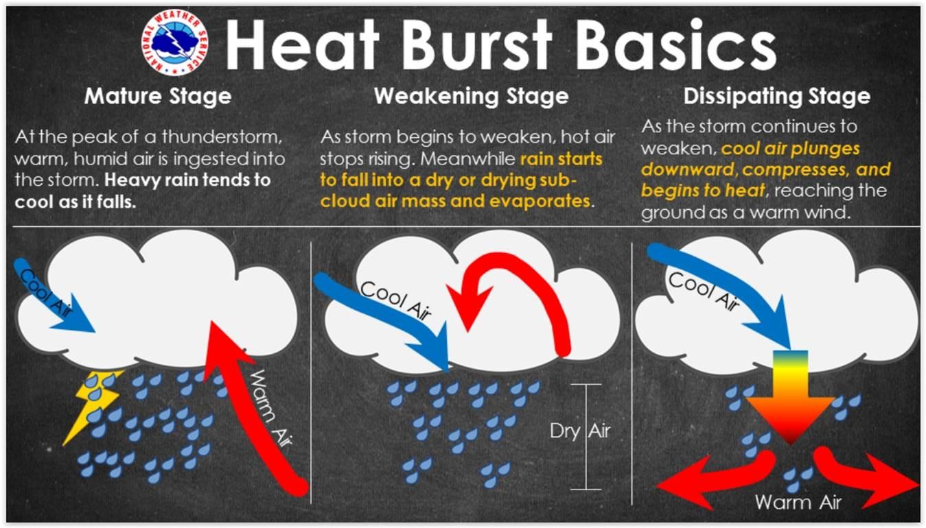 Heat Burst Info