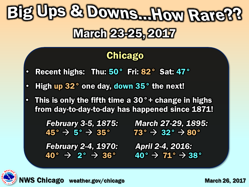 Chicago Day-to-Day Temperature Change