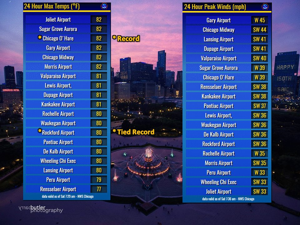 Highs and Wind Gusts