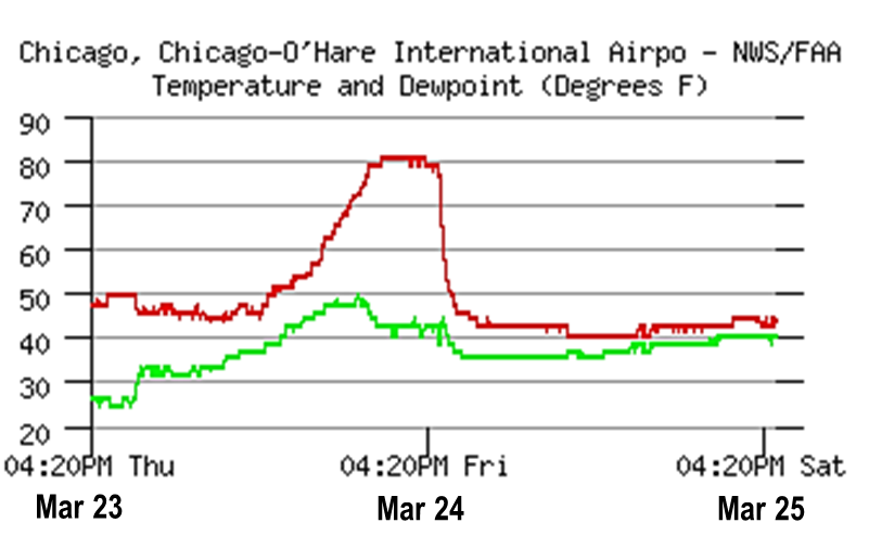 ORD Temperature Trace