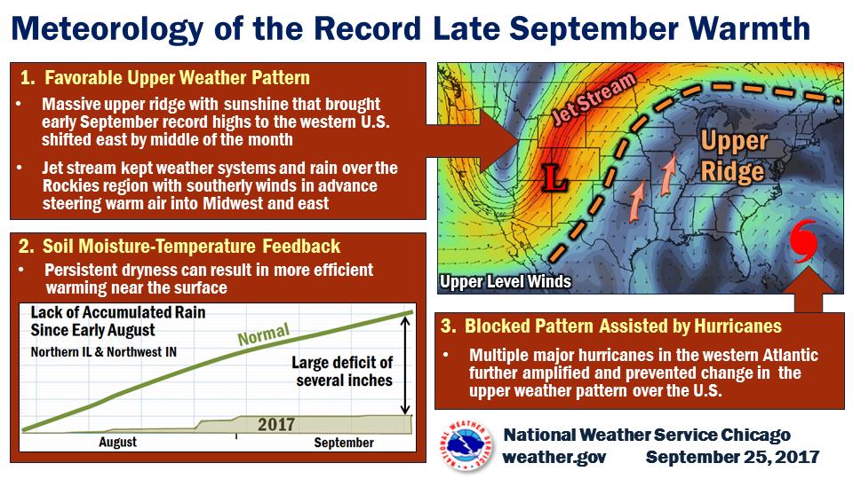 Warm Late September Explained