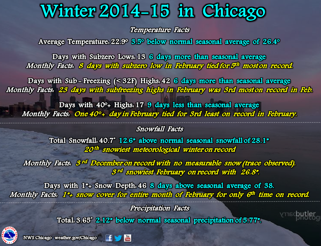 Winter 2014-15 in Chicago