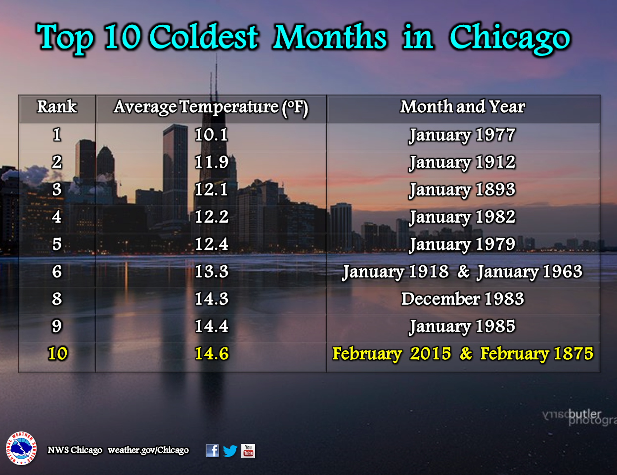 Top 10 Coldest Months in Chicago