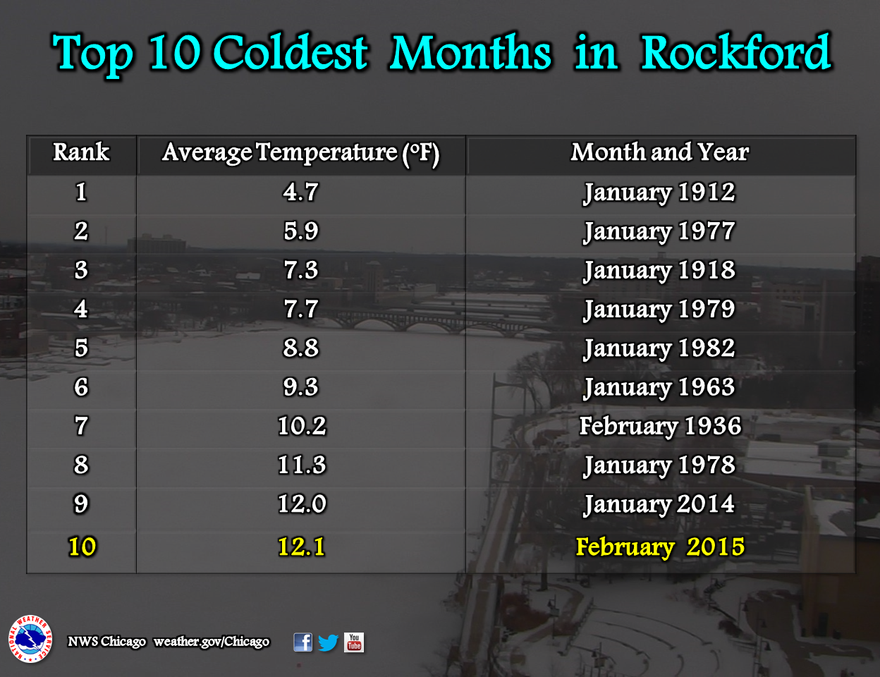 Top 10 Coldest Months on Record in Rockford