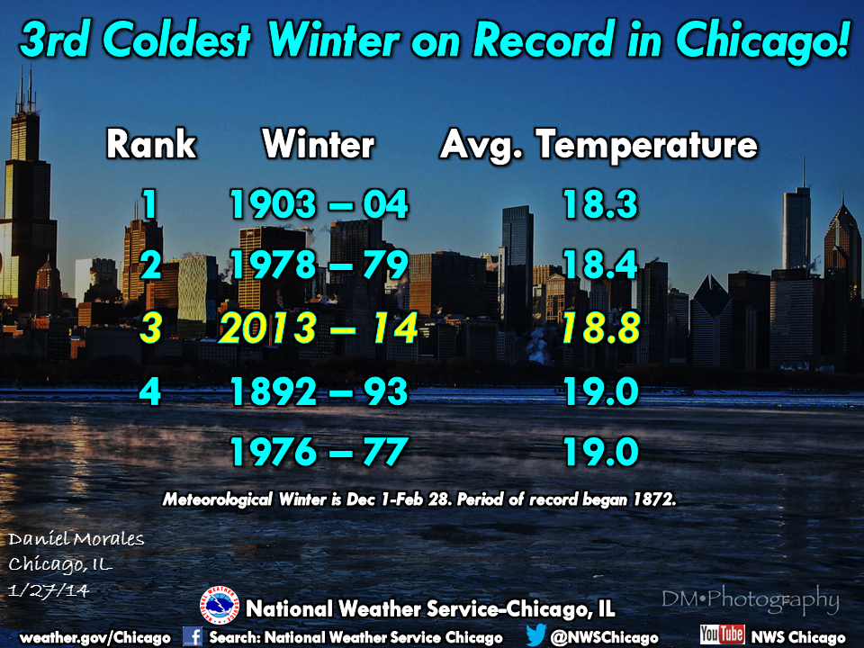 The Top 5 Coldest Winters in Chicago