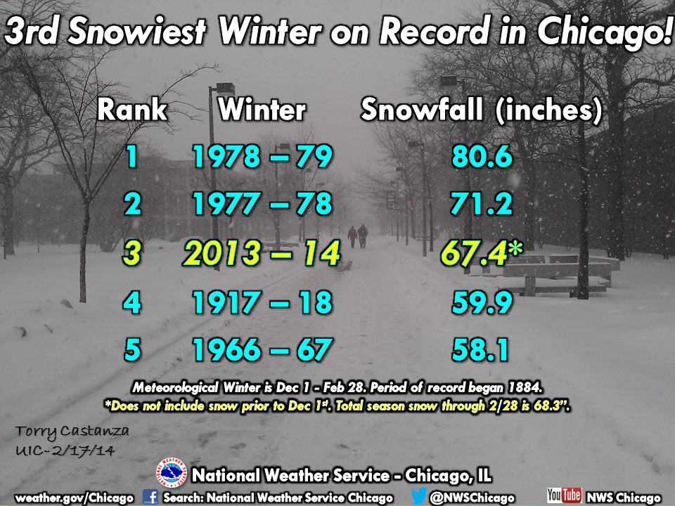 The Top Snowiest Winters in Chicago
