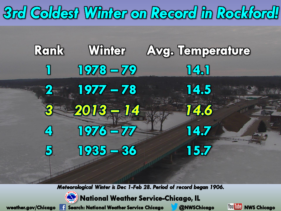 The Top 5 Coldest Winters in Rockford