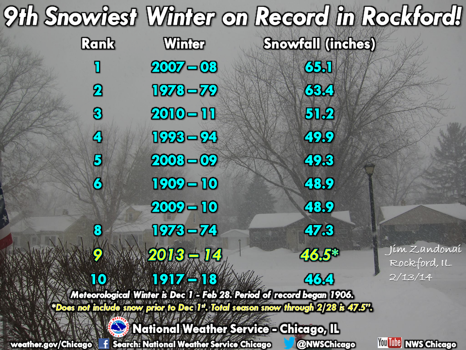 The Top 10 Snowiest Winters in Rockford