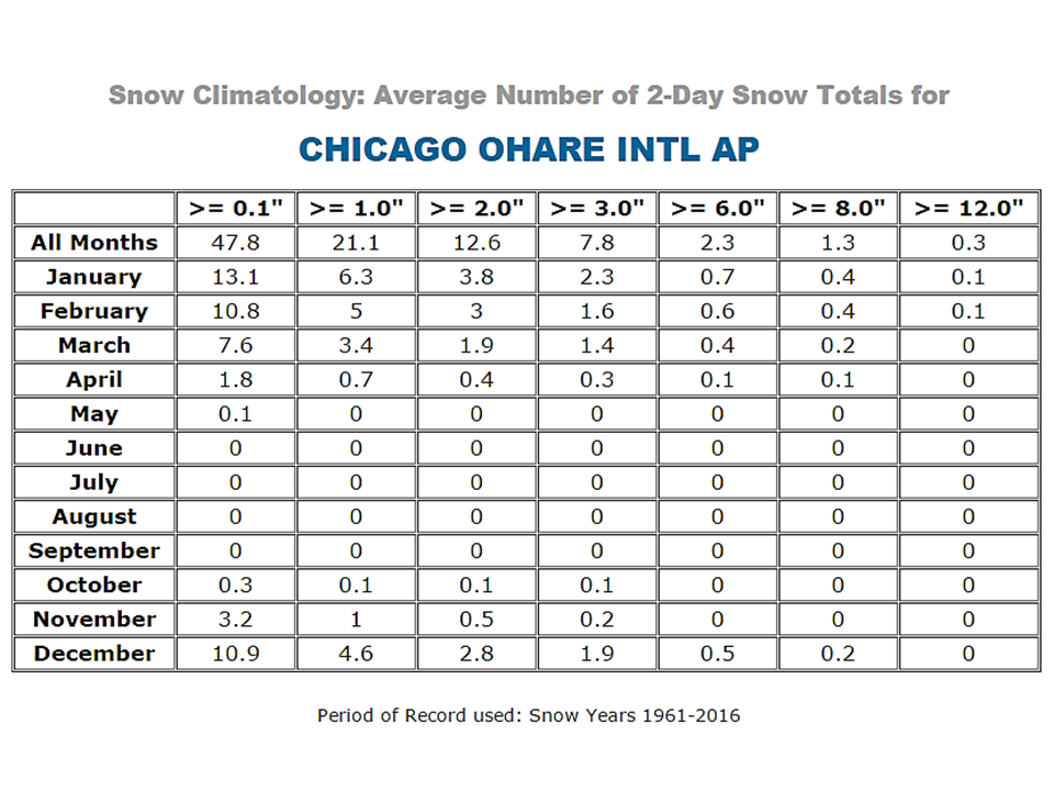 Chicago Two Day Snow Total Averages